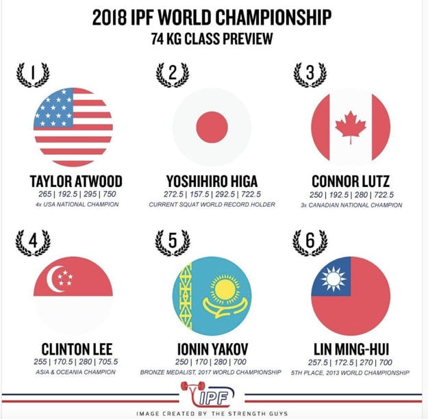 2018 IPF World Championship 74 kg Class Preview