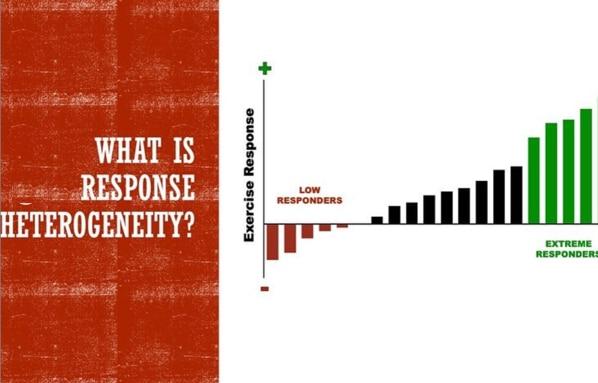 Response Heterogeneity